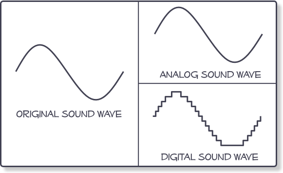 Analog, Digital Audio Diagram