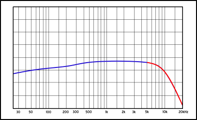 Flat Frequency Response Graph