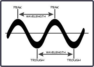 Sound Frequency Diagram